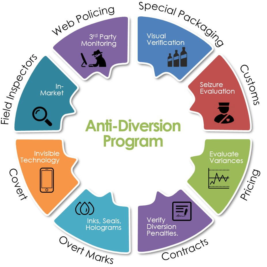anti diversion infographic